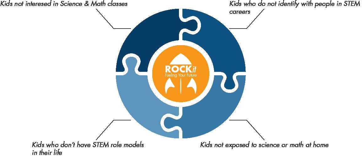 STEM Benefit Chart
